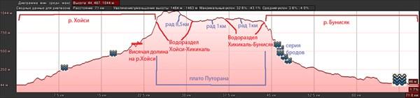 Высотный график основной части маршрута