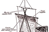 Модель плота