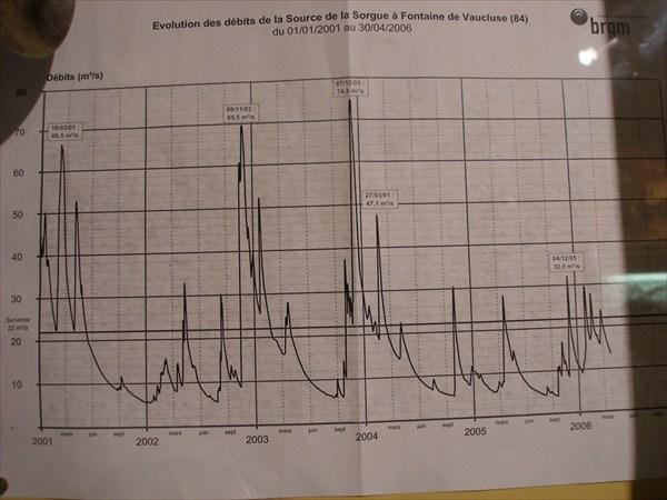 данные гидрологического поста  за последние годы