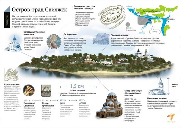 Художественный музей Остров-град Свияжск