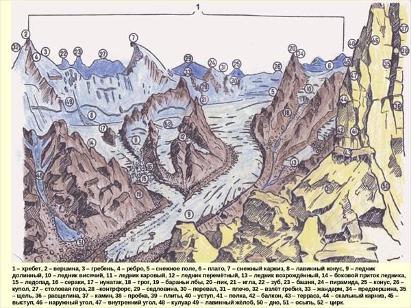Элементы горного рельефа