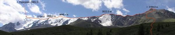 Панорама Передового отрога Северо-Чуйского хребта