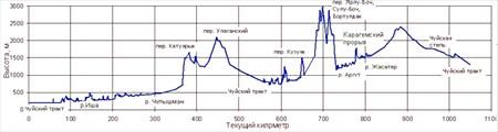 Высотный график