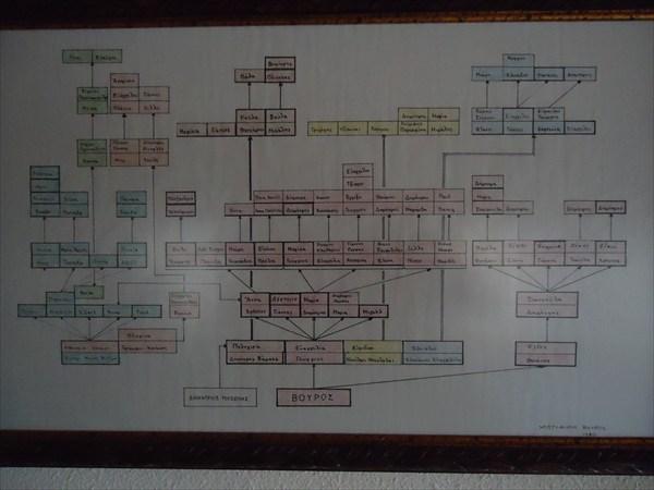 Генеалогическое древо хозяйки